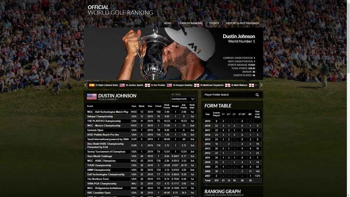 Världsranking Golf Herrar